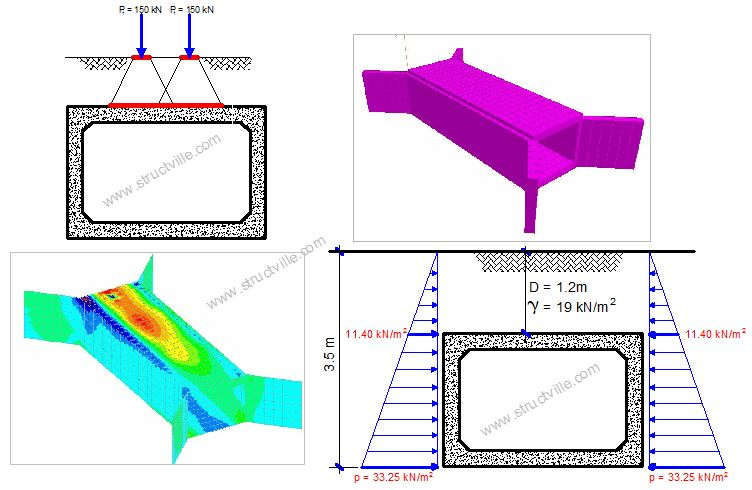 Analysis And Design Of Box Culvert Using Staad Pro Structville