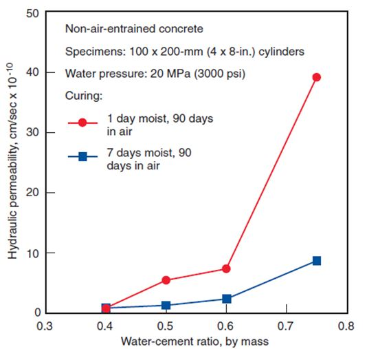 Relationship Between Hydraulic Permeability and Water/Cement Ratio Under Different Curing Conditions