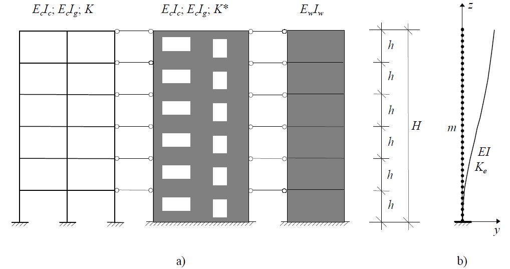 Model for calculating the Natural Frequency of Multi-Storey Buildings