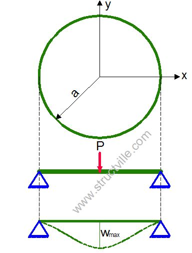 Simply supported circular plate with a concentrated force at the center