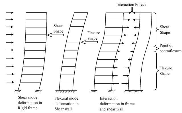 Shear Wall-Frame Interaction in High-Rise Buildings