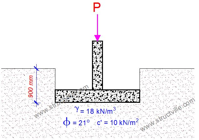 geotechnical design of pad foundation