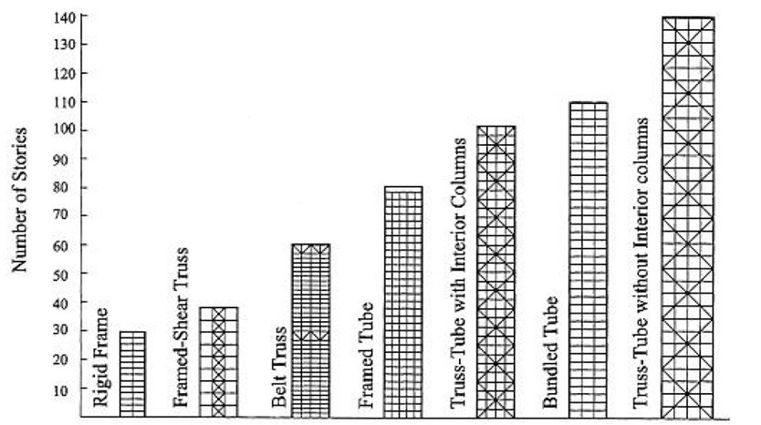 Structural Systems for Tall Buildings