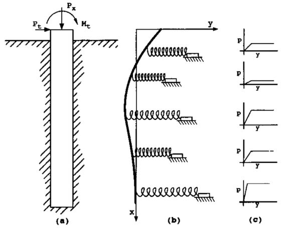 Model of laterally loaded piles