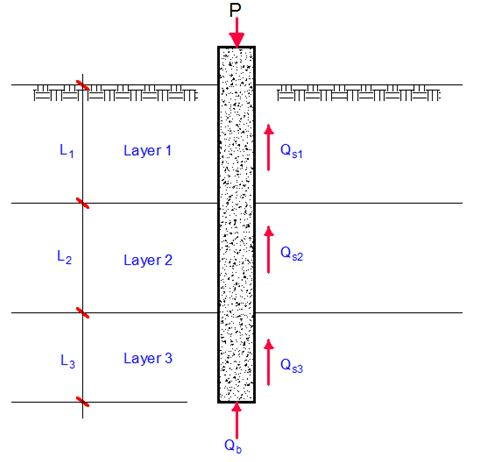Design of pile foundation in layered soil
