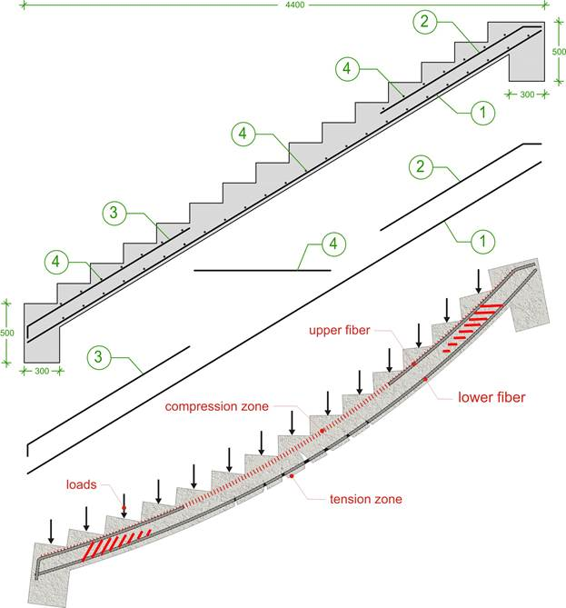 Design Of Reinforced Concrete R C Staircase Eurocode 2 Structville