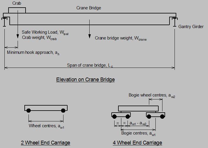 Design of Gantry Crane Girders