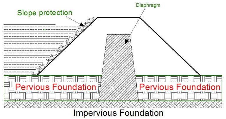 Earth Dams: Types, Construction, and Modes of Failure