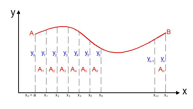 Trapezoidal rule of numerical integration