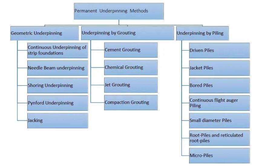 Types of underpinning