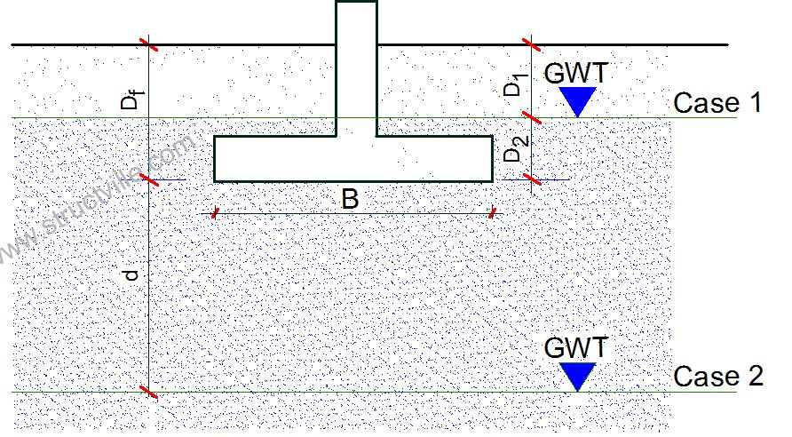 modification of bearing capacity for high groundwater table
