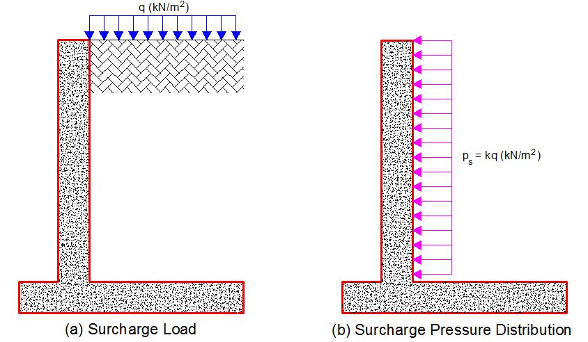 surcharge load and surcharge pressure distribution